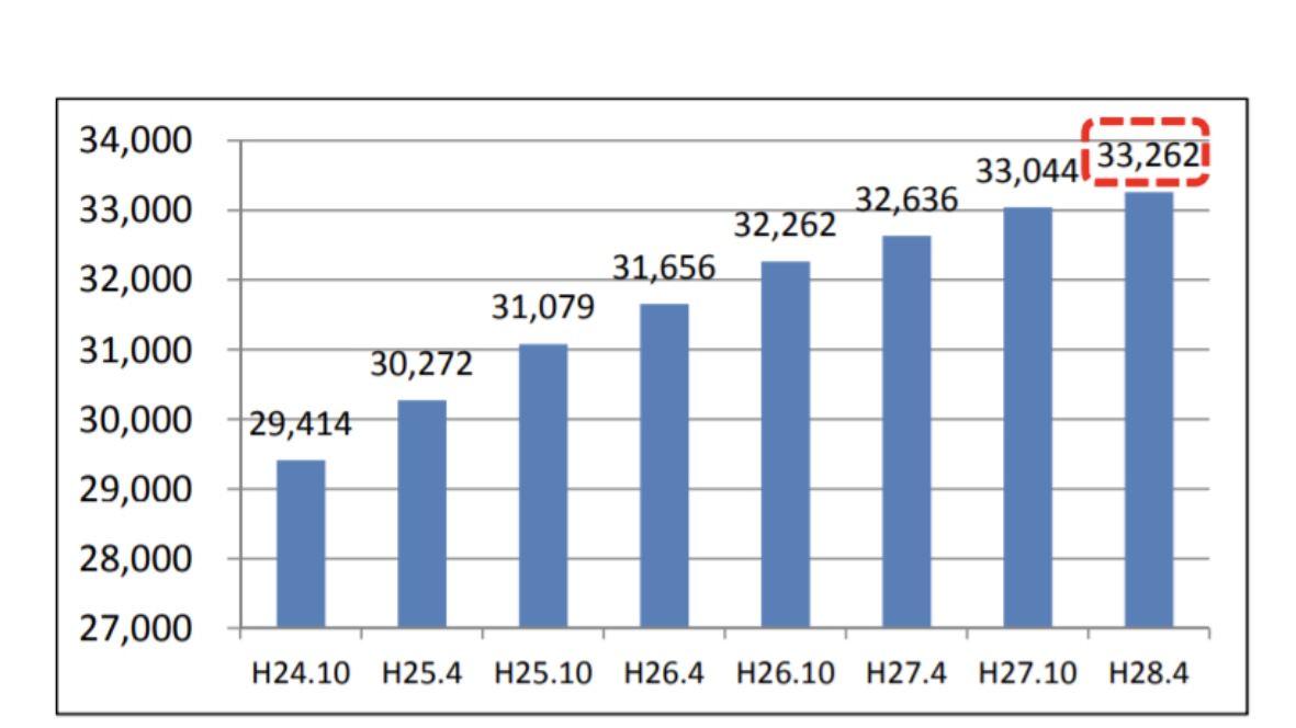 訪問介護事業所数の推移